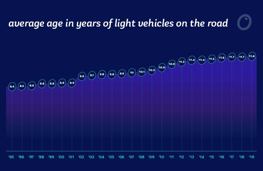 age of cars on road average