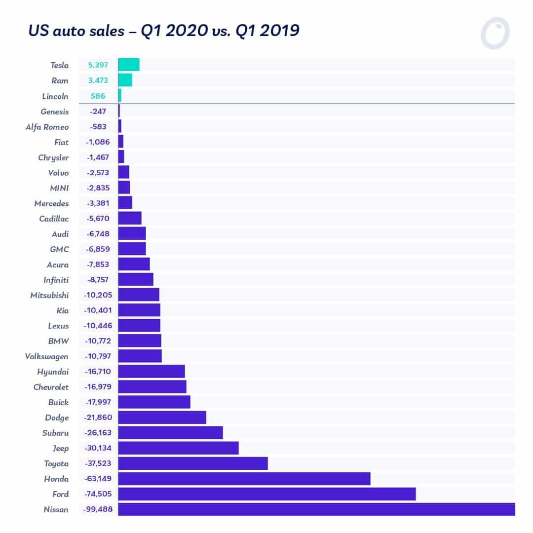 Q1 US Auto Sales